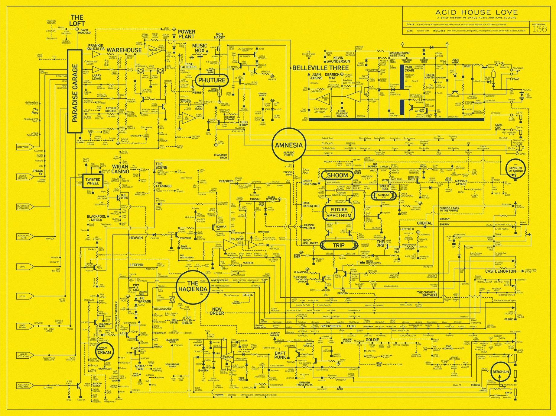 Curiosities – L'histoire de la musique électronique sur poster